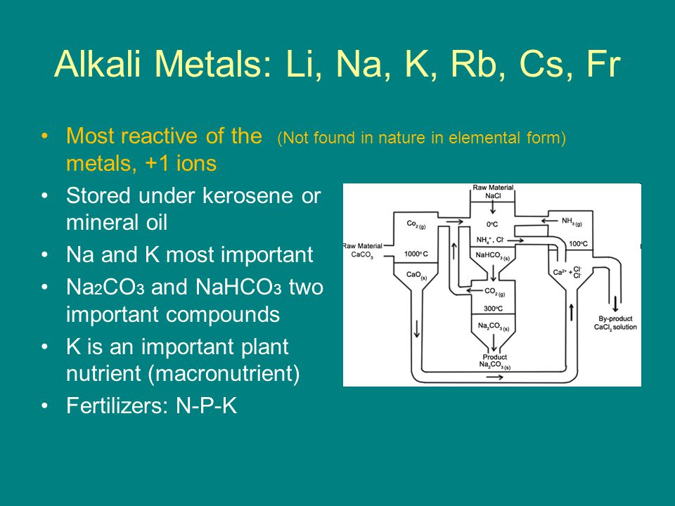 Alkaline Earth Metals: Be, Mg, Ca, Sr, Ba, Ra Harder, more dense, and less reactive than alkali metals Ca, Sr, and Ba most alike Hard Water: Ca2+ and Mg2+ ions Epsom salt: MgSO 4 Boiler Scale