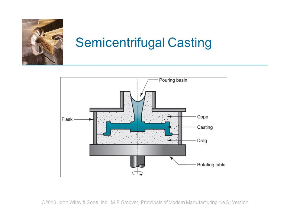 ©2010 John Wiley & Sons, Inc. M P Groover, Principals of Modern Manufacturing 4/e SI Version Semicentrifugal Casting
