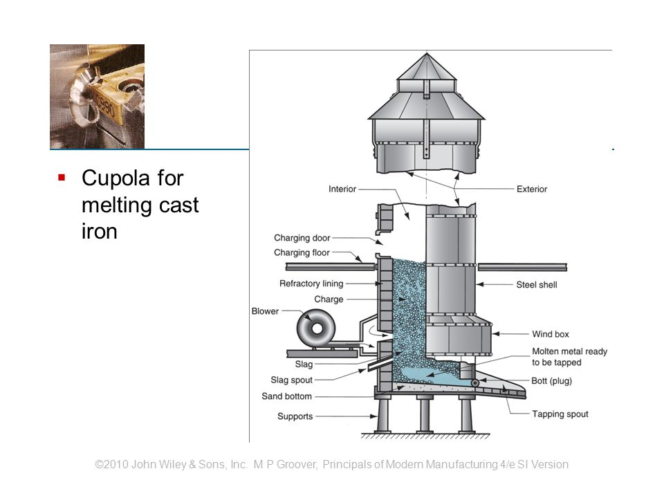 ©2010 John Wiley & Sons, Inc. M P Groover, Principals of Modern Manufacturing 4/e SI Version  Cupola for melting cast iron