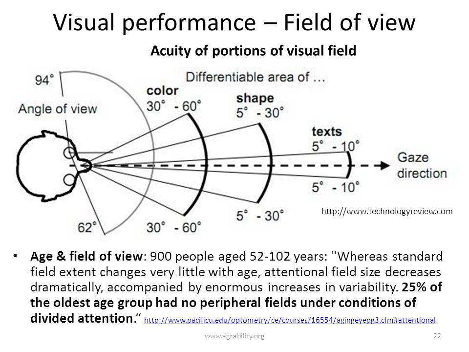 Visual performance – Field of view Age & field of view: 900 people aged 52-102 years: Whereas standard field extent changes very little with age, attentional field size decreases dramatically, accompanied by enormous increases in variability.