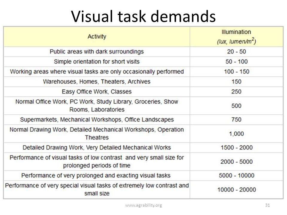 Visual task demands www.agrability.org31
