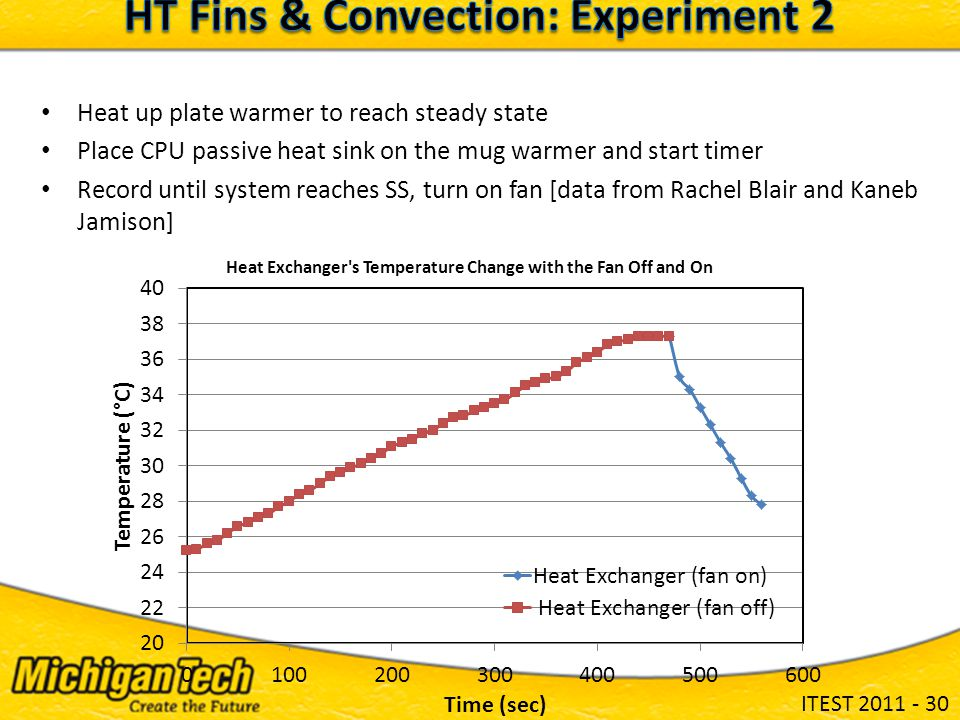 ITEST 2011 - 30 Heat up plate warmer to reach steady state Place CPU passive heat sink on the mug warmer and start timer Record until system reaches SS, turn on fan [data from Rachel Blair and Kaneb Jamison]