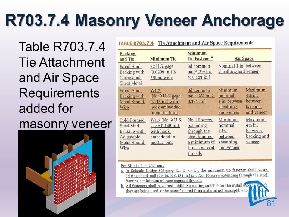 R703.7.4 Masonry Veneer Anchorage Table R703.7.4 Tie Attachment and Air Space Requirements added for masonry veneer 81