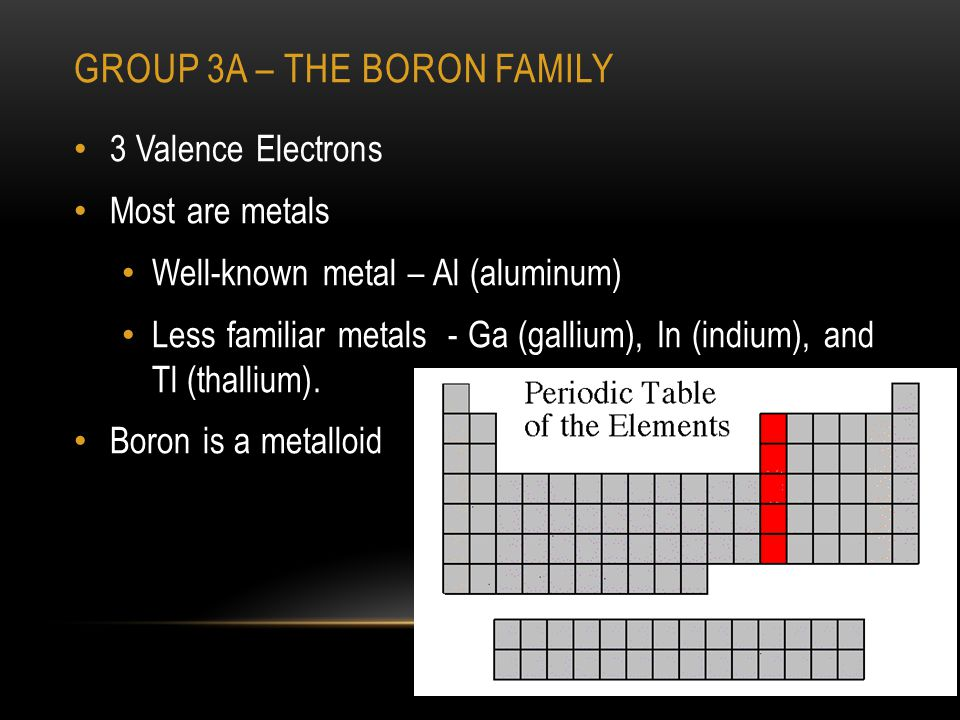 GROUP 3A – THE BORON FAMILY 3 Valence Electrons Most are metals Well-known metal – Al (aluminum) Less familiar metals - Ga (gallium), In (indium), and Tl (thallium).