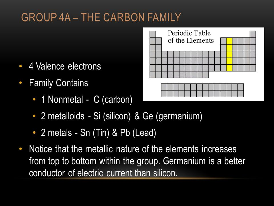 GROUP 4A – THE CARBON FAMILY 4 Valence electrons Family Contains 1 Nonmetal - C (carbon) 2 metalloids - Si (silicon) & Ge (germanium) 2 metals - Sn (Tin) & Pb (Lead) Notice that the metallic nature of the elements increases from top to bottom within the group.