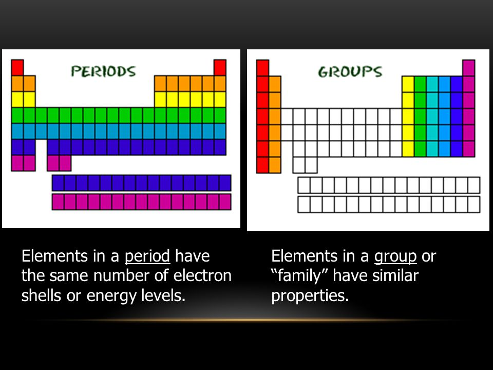 Elements in a group or family have similar properties.