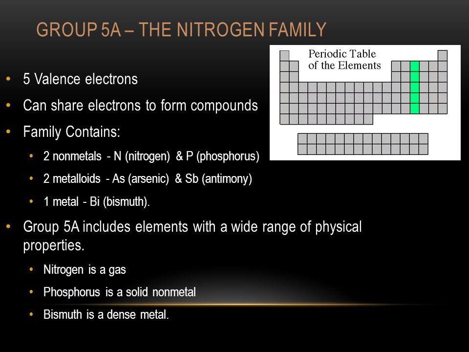 GROUP 5A – THE NITROGEN FAMILY 5 Valence electrons Can share electrons to form compounds Family Contains: 2 nonmetals - N (nitrogen) & P (phosphorus) 2 metalloids - As (arsenic) & Sb (antimony) 1 metal - Bi (bismuth).