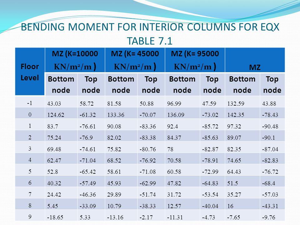 BENDING MOMENT FOR INTERIOR COLUMNS FOR EQX TABLE 7.1 Floor Level MZ (K=10000 KN/m 2 /m ) MZ (K= 45000 KN/m 2 /m ) MZ (K= 95000 KN/m 2 /m ) MZ Bottom