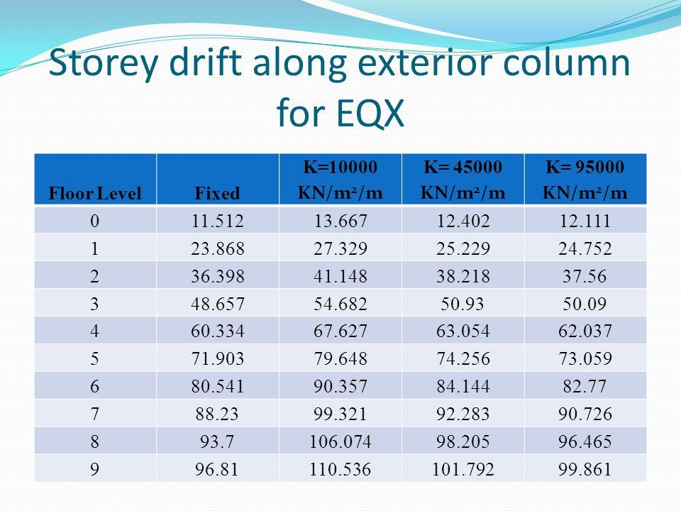 Storey drift along exterior column for EQX Floor LevelFixed K=10000 KN/m 2 /m K= 45000 KN/m 2 /m K= 95000 KN/m 2 /m 011.51213.66712.40212.111 123.8682