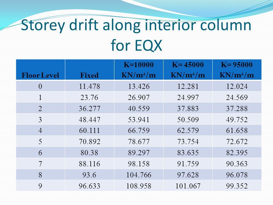 Storey drift along interior column for EQX Floor LevelFixed K=10000 KN/m 2 /m K= 45000 KN/m 2 /m K= 95000 KN/m 2 /m 011.47813.42612.28112.024 123.7626