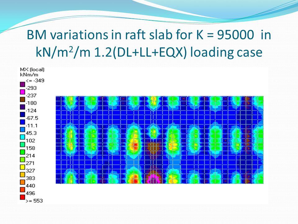BM variations in raft slab for K = 95000 in kN/m 2 /m 1.2(DL+LL+EQX) loading case