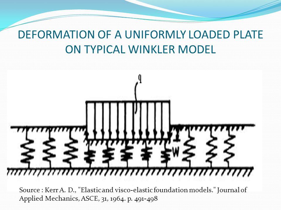 DEFORMATION OF A UNIFORMLY LOADED PLATE ON TYPICAL WINKLER MODEL Source : Kerr A. D.,
