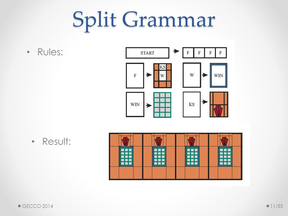 Split Grammar Rules: Taken from [21] Result: GECCO 201411/55
