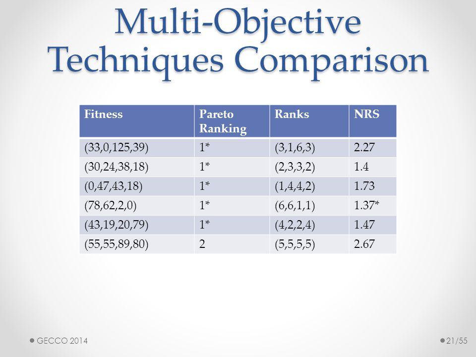 Multi-Objective Techniques Comparison FitnessPareto Ranking RanksNRS (33,0,125,39)1*(3,1,6,3)2.27 (30,24,38,18)1*(2,3,3,2)1.4 (0,47,43,18)1*(1,4,4,2)1.73 (78,62,2,0)1*(6,6,1,1)1.37* (43,19,20,79)1*(4,2,2,4)1.47 (55,55,89,80)2(5,5,5,5)2.67 GECCO 201421/55