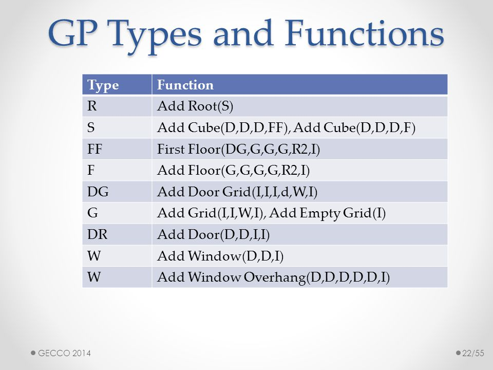 GP Types and Functions TypeFunction RAdd Root(S) SAdd Cube(D,D,D,FF), Add Cube(D,D,D,F) FFFirst Floor(DG,G,G,G,R2,I) FAdd Floor(G,G,G,G,R2,I) DGAdd Do