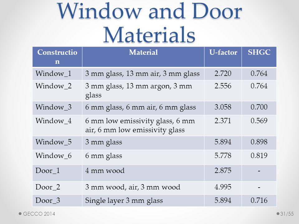 Window and Door Materials Constructio n MaterialU-factorSHGC Window_13 mm glass, 13 mm air, 3 mm glass2.7200.764 Window_23 mm glass, 13 mm argon, 3 mm glass 2.5560.764 Window_36 mm glass, 6 mm air, 6 mm glass3.0580.700 Window_46 mm low emissivity glass, 6 mm air, 6 mm low emissivity glass 2.3710.569 Window_53 mm glass5.8940.898 Window_66 mm glass5.7780.819 Door_14 mm wood2.875- Door_23 mm wood, air, 3 mm wood4.995- Door_3Single layer 3 mm glass5.8940.716 GECCO 201431/55