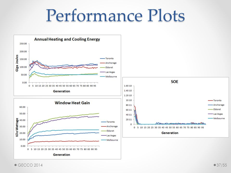 Performance Plots GECCO 201437/55