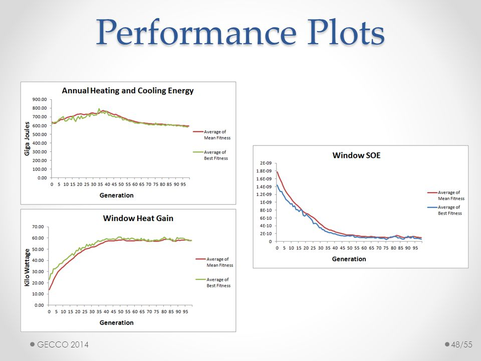 Performance Plots GECCO 201448/55