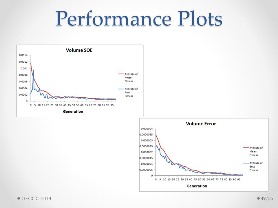 Performance Plots GECCO 201449/55