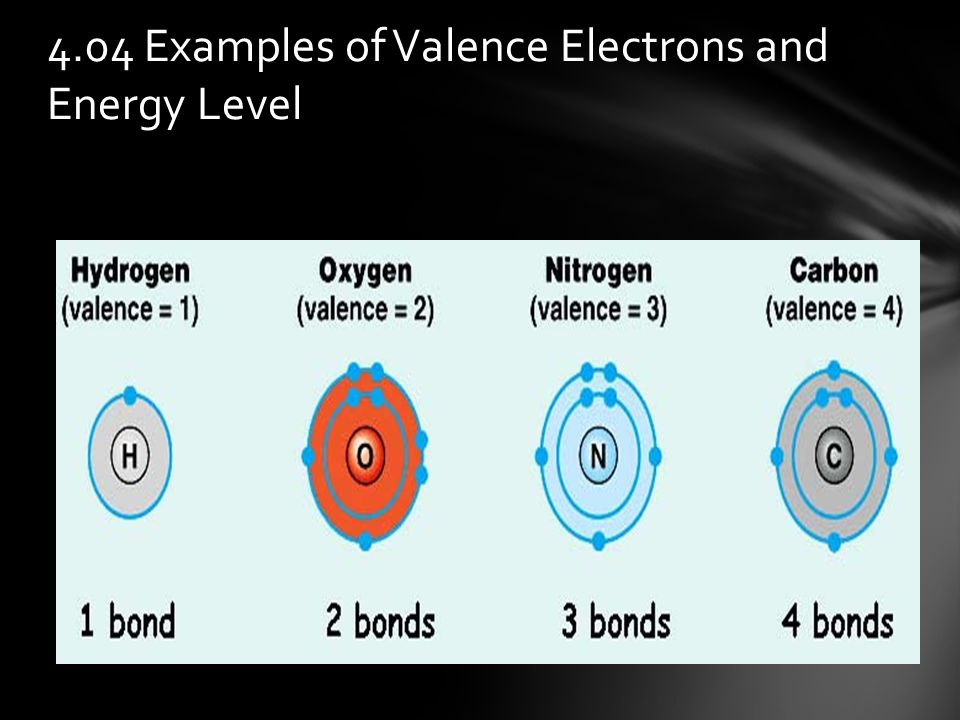 4.04 Examples of Valence Electrons and Energy Level
