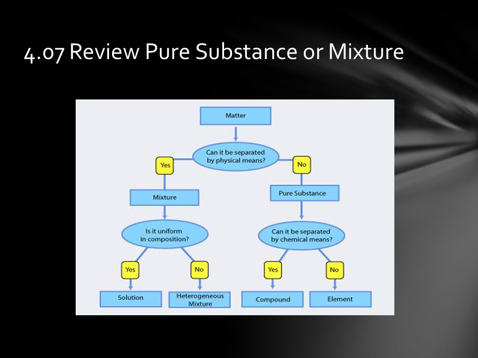 4.07 Review Pure Substance or Mixture