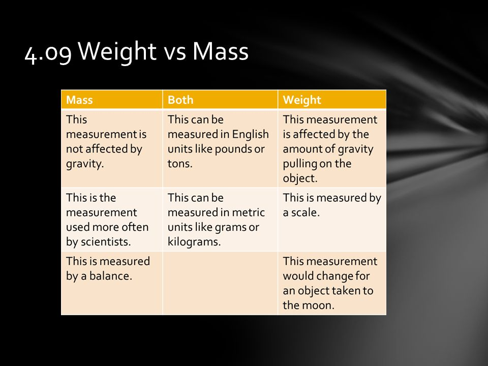 4.09 Weight vs Mass
