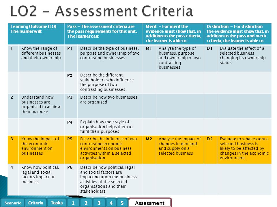 Scenario Criteria Tasks Assessment12345 Learning Outcome (LO) The learner will: Pass - The assessment criteria are the pass requirements for this unit