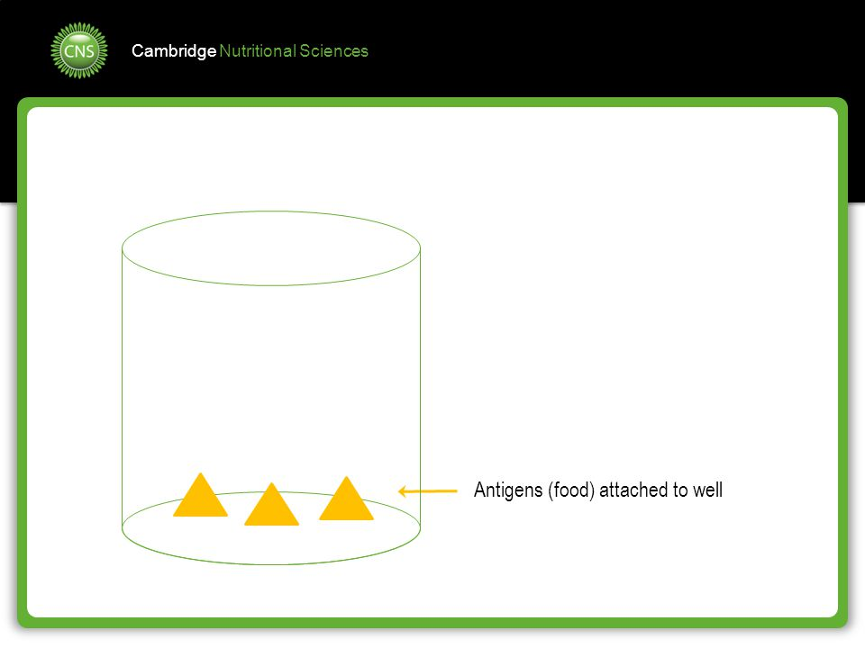 Cambridge Nutritional Sciences Antigens (food) attached to well