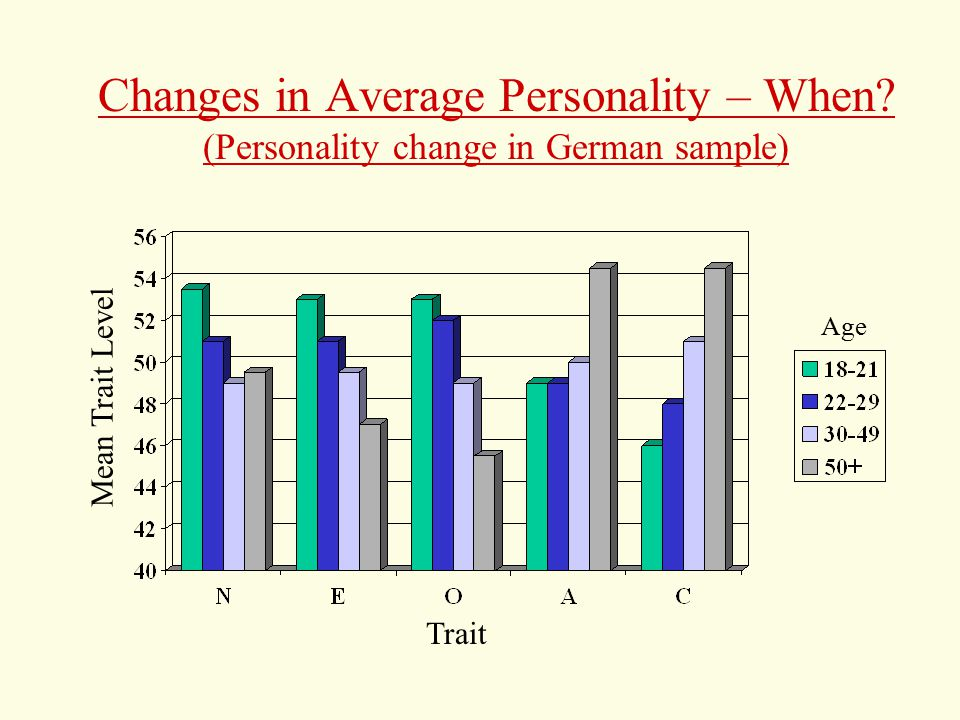 Changes in Average Personality – When.
