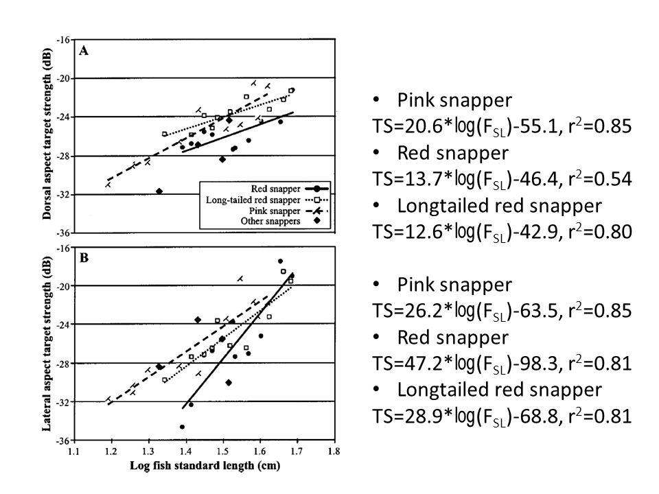 Pink snapper TS=20.6* ㏒ (F SL )-55.1, r 2 =0.85 Red snapper TS=13.7* ㏒ (F SL )-46.4, r 2 =0.54 Longtailed red snapper TS=12.6* ㏒ (F SL )-42.9, r 2 =0.80 Pink snapper TS=26.2* ㏒ (F SL )-63.5, r 2 =0.85 Red snapper TS=47.2* ㏒ (F SL )-98.3, r 2 =0.81 Longtailed red snapper TS=28.9* ㏒ (F SL )-68.8, r 2 =0.81