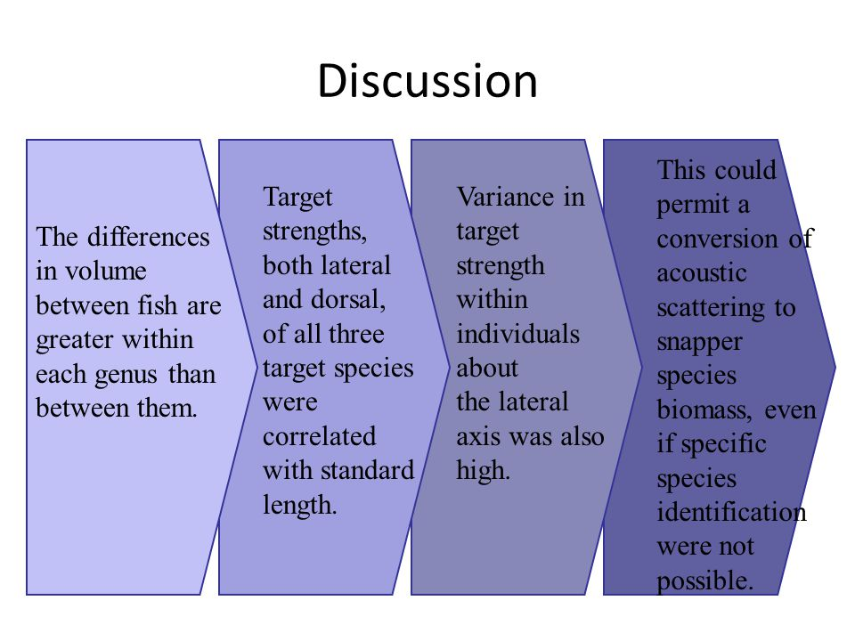 Discussion The differences in volume between fish are greater within each genus than between them.