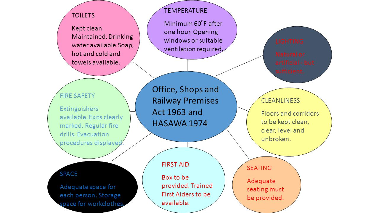 HEALTH AND SAFETY REGULATIONS The Health and Safety at Work etc Act 1974 (HASAWA) includes the Offices, Shops and Railway Premises Act 1963.