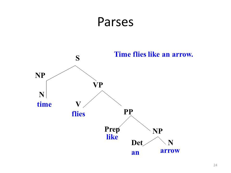 24 Parses V PP VP S NP time an arrow flies like NP Prep Time flies like an arrow. N DetN