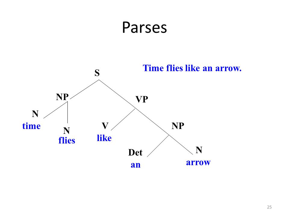25 Parses VNP VP S NP flies like an N Det Time flies like an arrow. N time arrow N