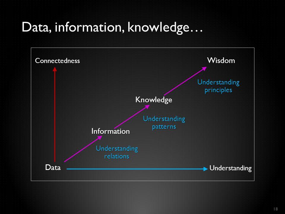 18 Data, information, knowledge… Data Understanding Connectedness Understanding relations Understanding patterns Understanding principles Information Knowledge Wisdom