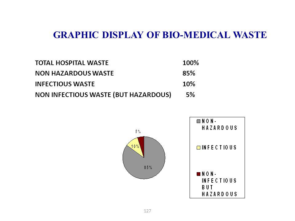 127 GRAPHIC DISPLAY OF BIO-MEDICAL WASTE TOTAL HOSPITAL WASTE 100% NON HAZARDOUS WASTE 85% INFECTIOUS WASTE 10% NON INFECTIOUS WASTE (BUT HAZARDOUS) 5%