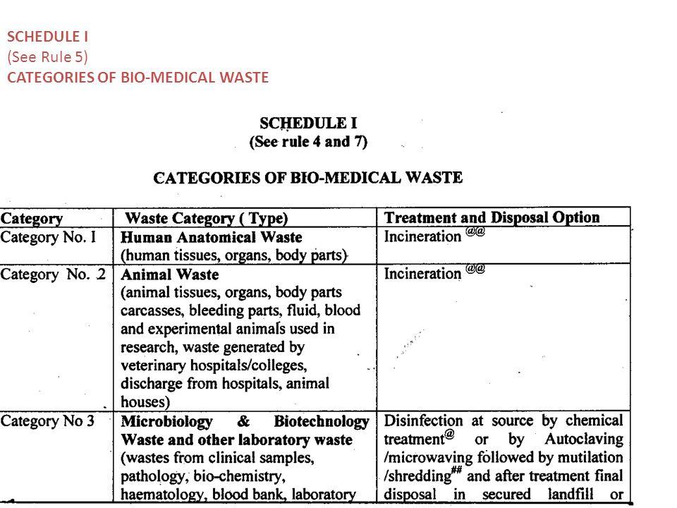 SCHEDULE I (See Rule 5) CATEGORIES OF BIO-MEDICAL WASTE