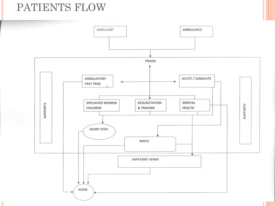 PATIENTS FLOW