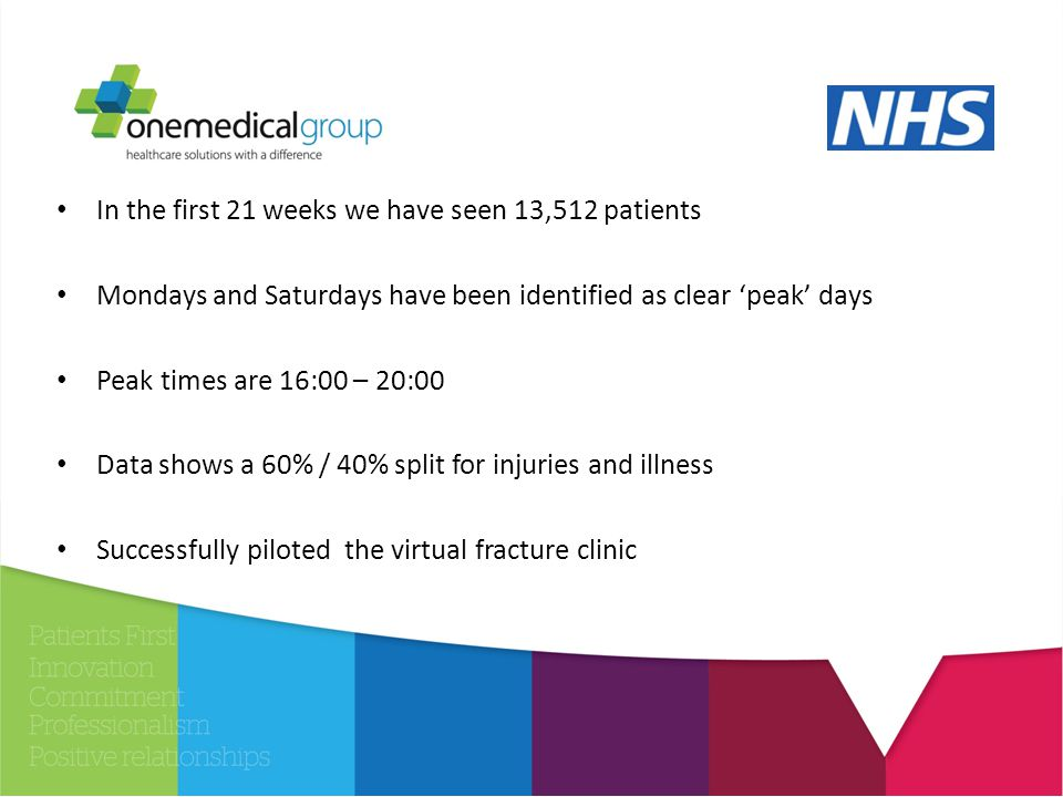 In the first 21 weeks we have seen 13,512 patients Mondays and Saturdays have been identified as clear 'peak' days Peak times are 16:00 – 20:00 Data shows a 60% / 40% split for injuries and illness Successfully piloted the virtual fracture clinic