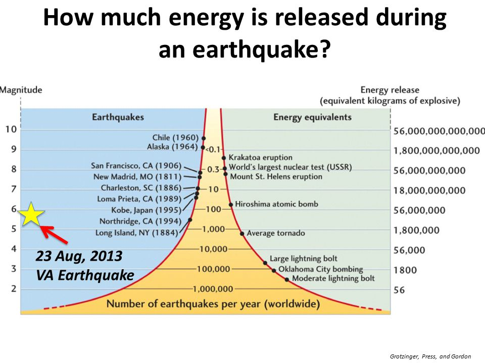 How much energy is released during an earthquake.