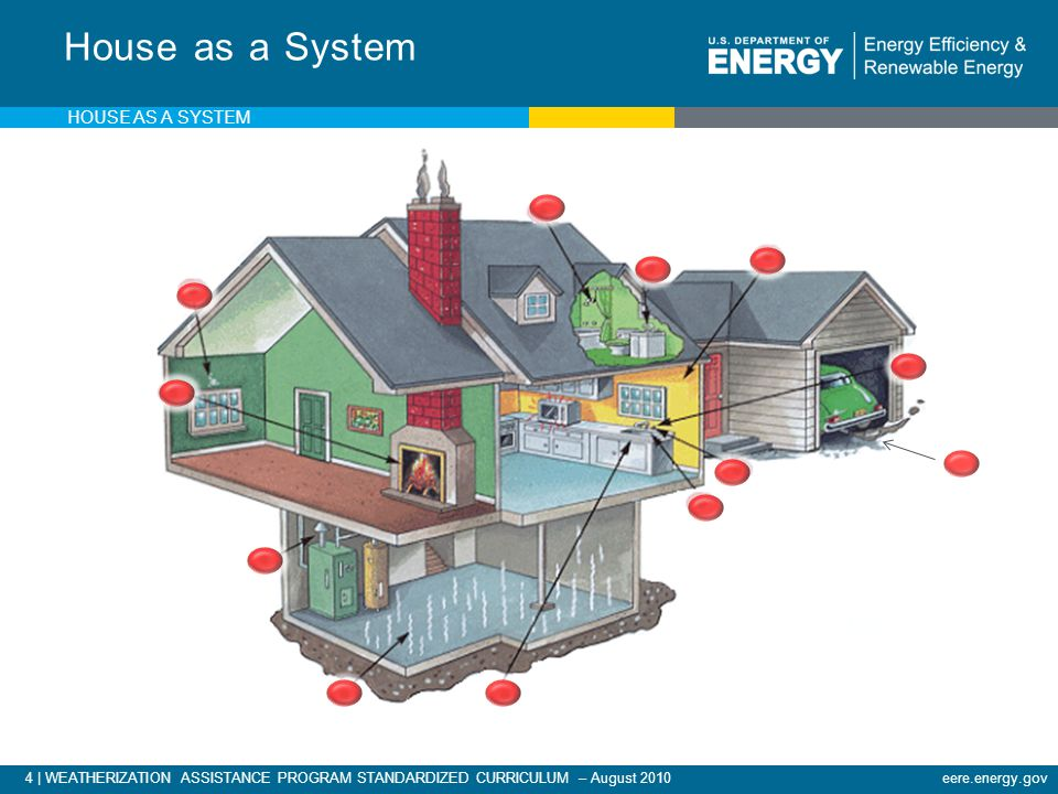 5 | WEATHERIZATION ASSISTANCE PROGRAM STANDARDIZED CURRICULUM – August 2010eere.energy.gov Examples - House as a System An uninsulated attic...Makes the heating and cooling system work harder than necessary.