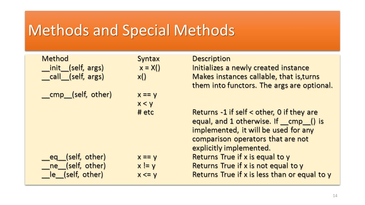 Methods and Special Methods Method Syntax Description __init__(self, args) x = X() Initializes a newly created instance __call__(self, args) x() Makes instances callable, that is,turns them into functors.