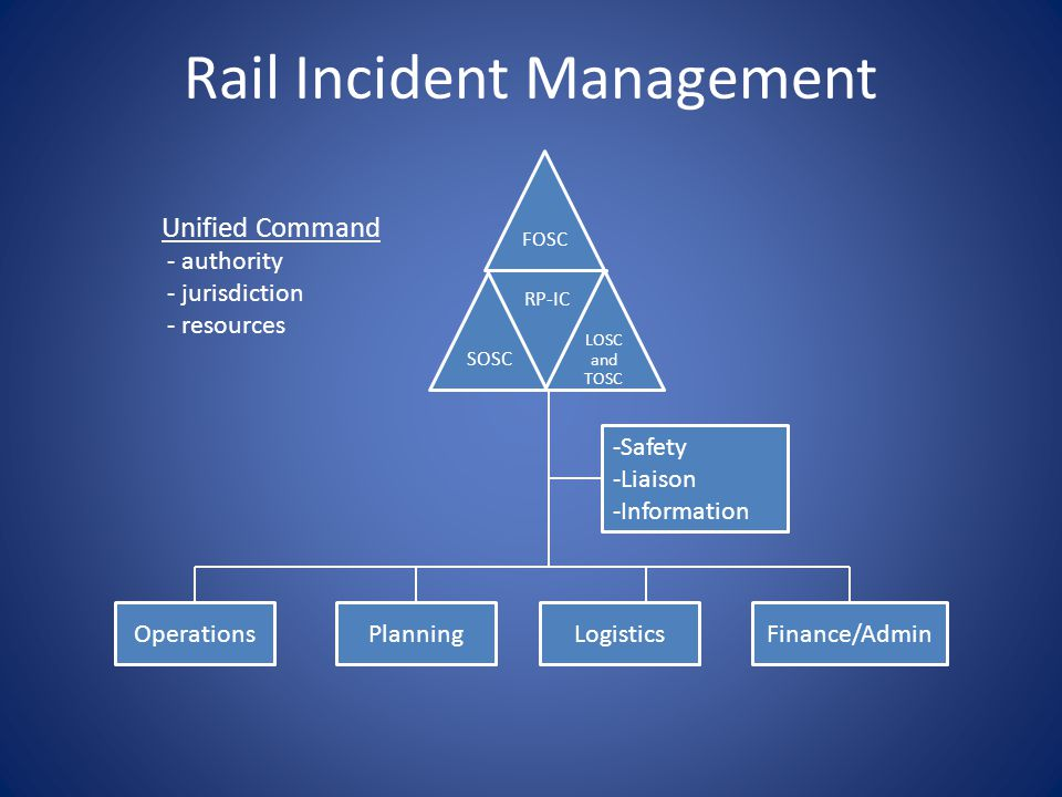 Rail Incident Management FOSCSOSC RP-IC LOSC and TOSC -Safety -Liaison -Information OperationsPlanningLogisticsFinance/Admin Unified Command - authority - jurisdiction - resources