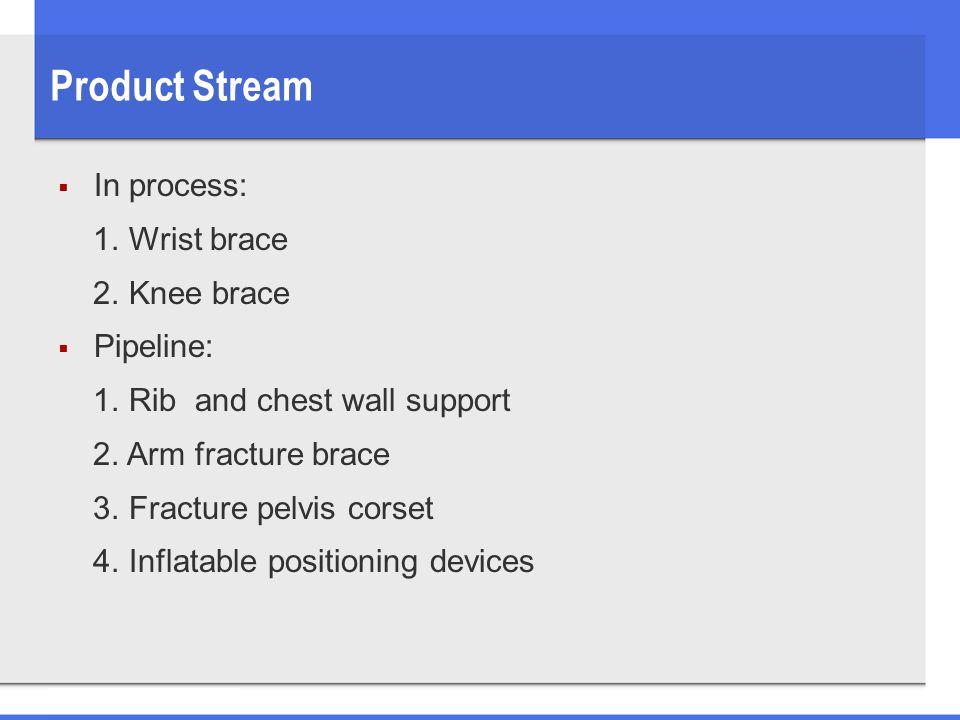 Product Stream  In process: 1. Wrist brace 2. Knee brace  Pipeline: 1.