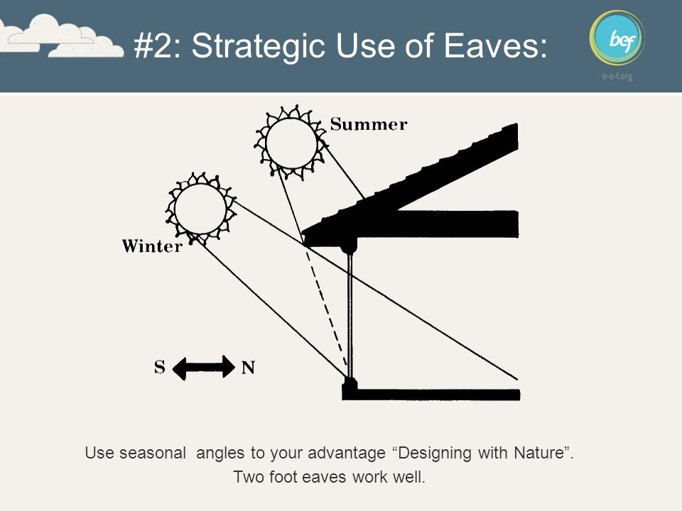 #2: Strategic Use of Eaves: Use seasonal angles to your advantage Designing with Nature .