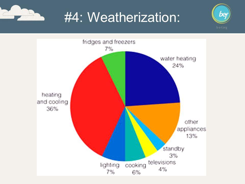 #4: Weatherization: