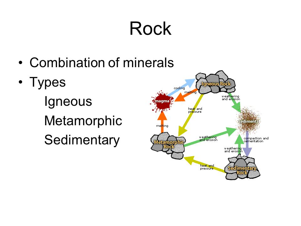 Rock Combination of minerals Types Igneous Metamorphic Sedimentary