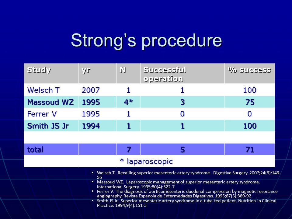 Strong's procedure StudyyrN Successful operation % success Welsch T 200711100 Massoud WZ 19954*375 Ferrer V 1995100 Smith JS Jr 199411100 total7571 *