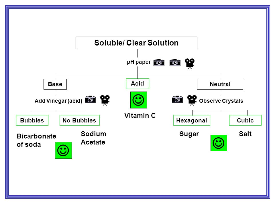 pH paper Soluble/ Clear Solution BaseNeutral Add Vinegar (acid) BubblesNo Bubbles Acid Observe Crystals CubicHexagonal SugarSalt Bicarbonate of soda S
