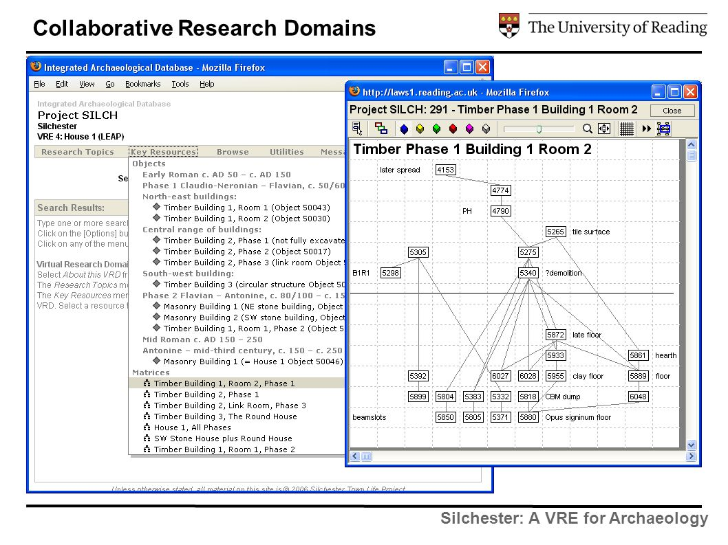 Silchester: A VRE for Archaeology Collaborative Research Domains
